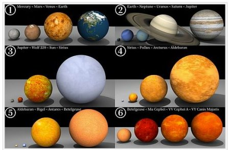 size of planets and stars
